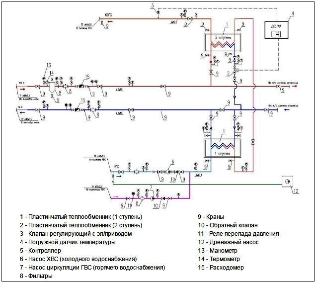 Сколько теплообменников устанавливается в многоквартирном доме?