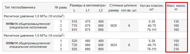 Сколько весит теплообменник Ридан НН 14?