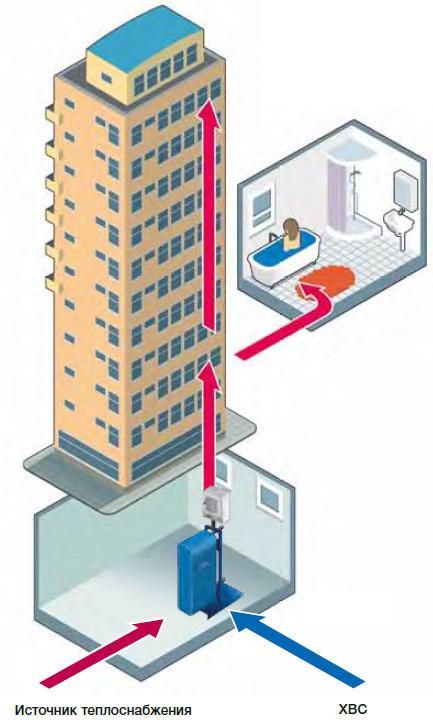 Скорость жидкости через теплообменник для отопления характеристики теплообменник альфа лаваль tl3 bfg