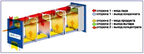 Схема потоков в пластинчатых теплообменниках-испарителях CONCITHERM CT 193