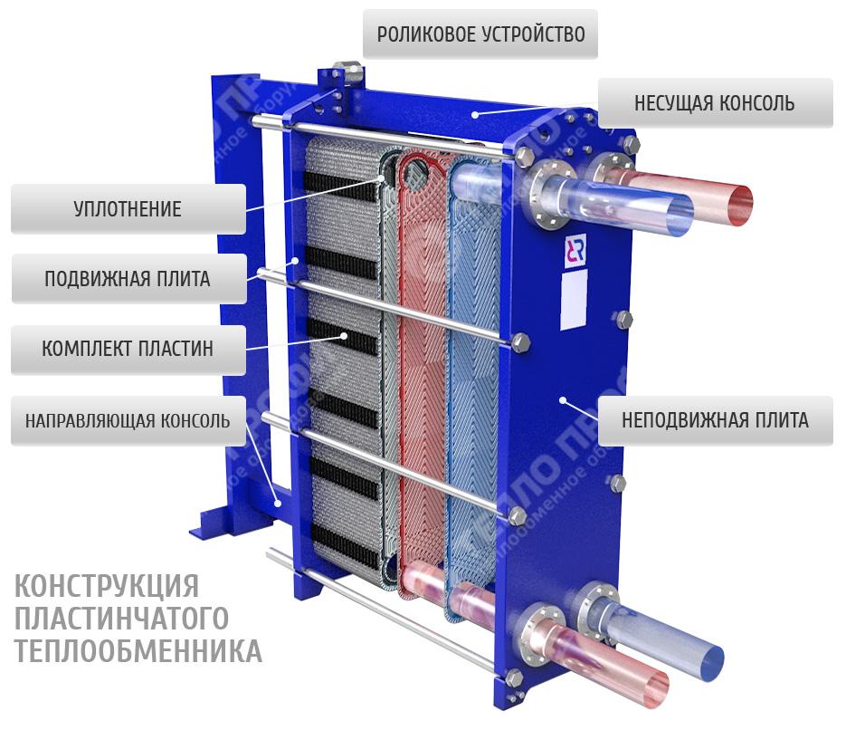 Пластинчатый теплообменник - доклад теплообменник одноходовой нн 14