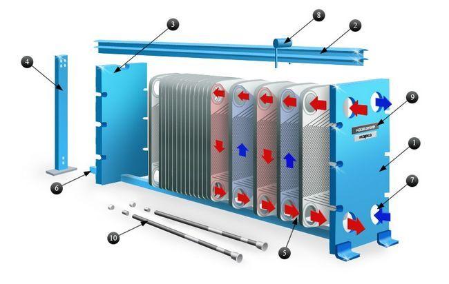 Теплообменник tranter отопление apv теплообменники схема сборки