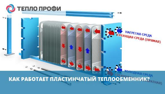 Как работает пластинчатый теплообменник
