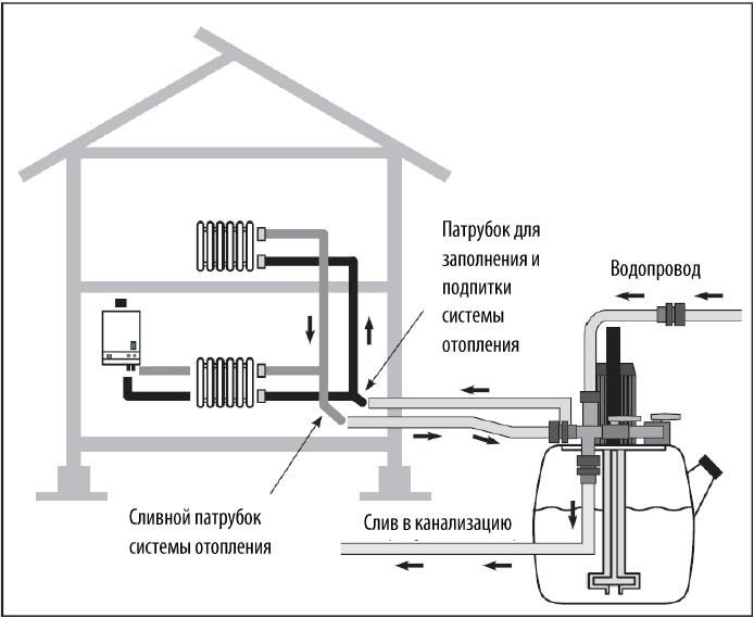 Место подсоединения насоса для промывки системы отопления