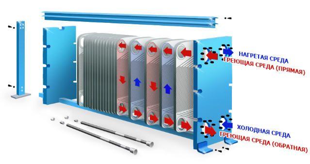 Уплотнения теплообменника Funke FP 60 Петрозаводск Пластинчатый теплообменник Thermowave thermolinePlus TL-650 Назрань